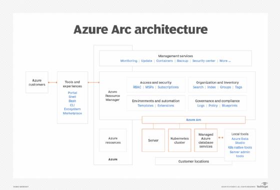 Azure Arc architecture diagram