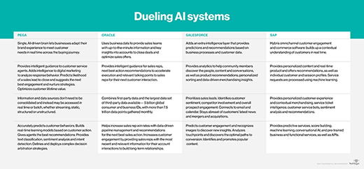 Comparing AI systems