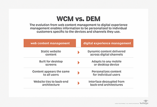 Chart depicting the evolution from web content management (WCM) to digital experience management (DEM).