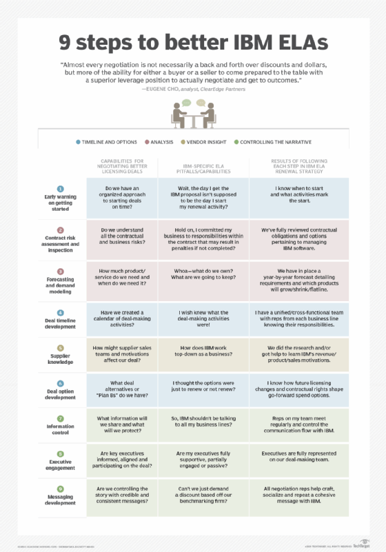 9 steps to better IBM ELA negotiation results