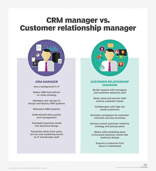 The Role And Responsibilities Of A Customer Relationship