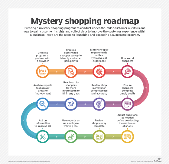 How to improve customer experience with mystery shopping