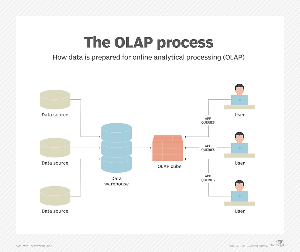 What is OLAP (online analytical processing)? - Definition