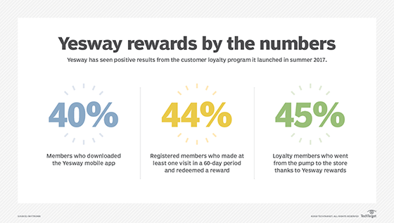 Yesway loyalty rewards program statistics