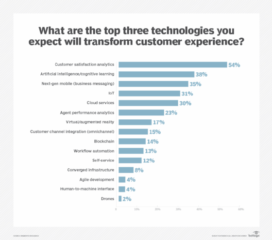 5 digital customer experience technologies for a winning strategy