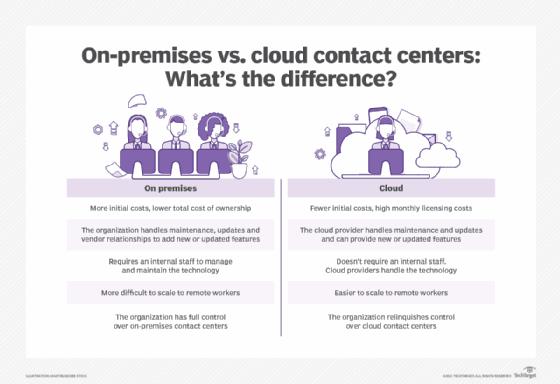 on-premises vs. cloud contact center