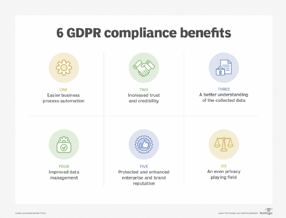 GDPR compliance benefits