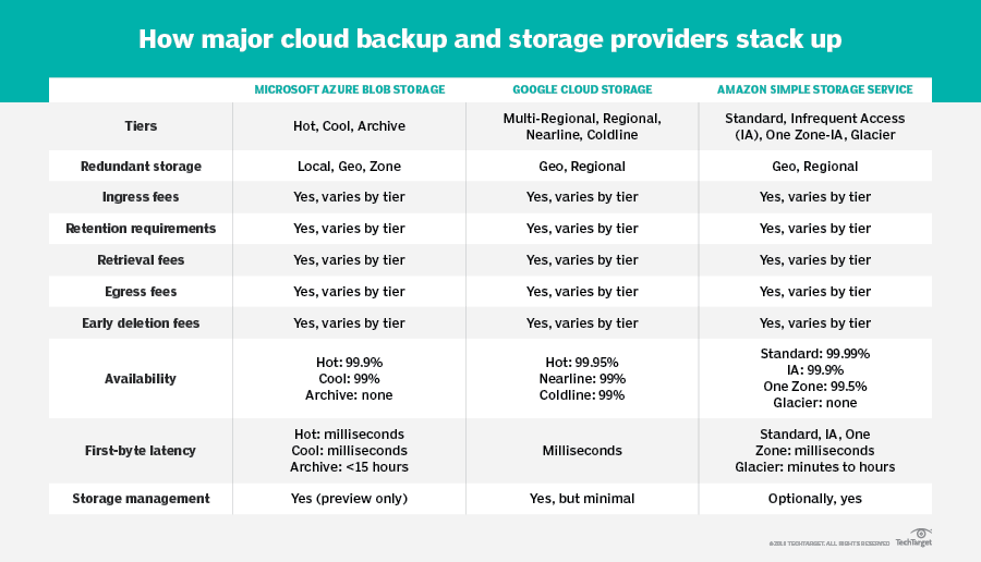 Pros and cons of cloud backup