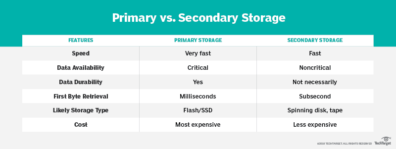 What is secondary storage? - Definition from WhatIs com