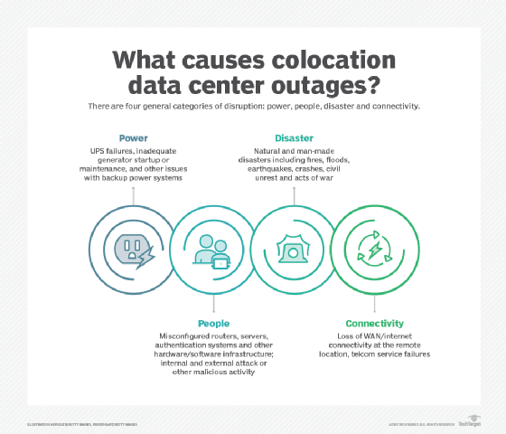 Data center outage causes