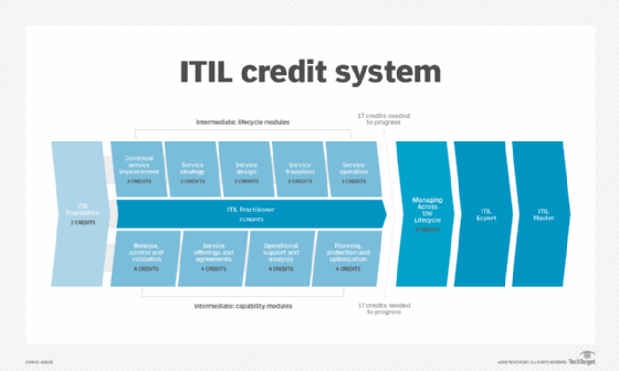 ITIL credit structure