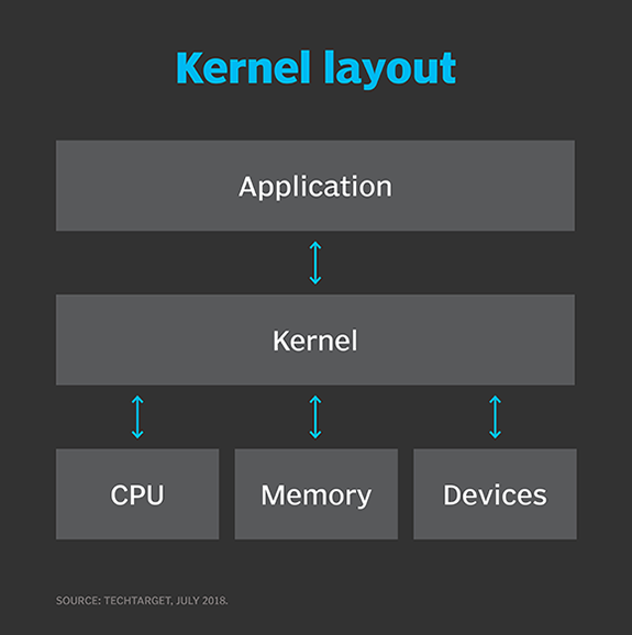 What is kernel? - Definition from WhatIs com