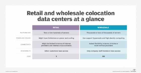 Retail colocation vs. wholesale chart
