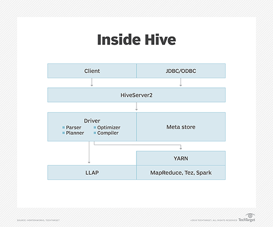 What Is Apache Hive Definition From Whatis Com