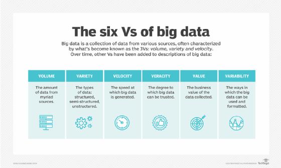 The six Vs of big data