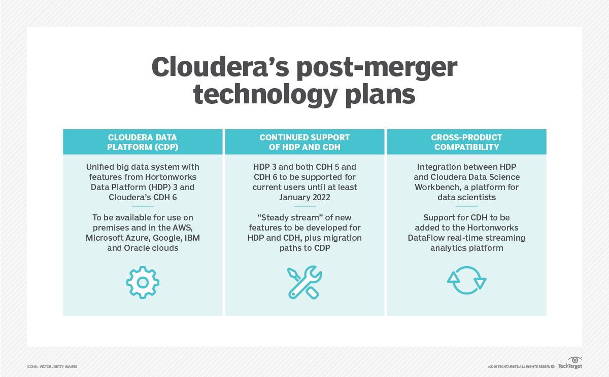 Cloudera and Hortonworks combo to push CDP, machine learning