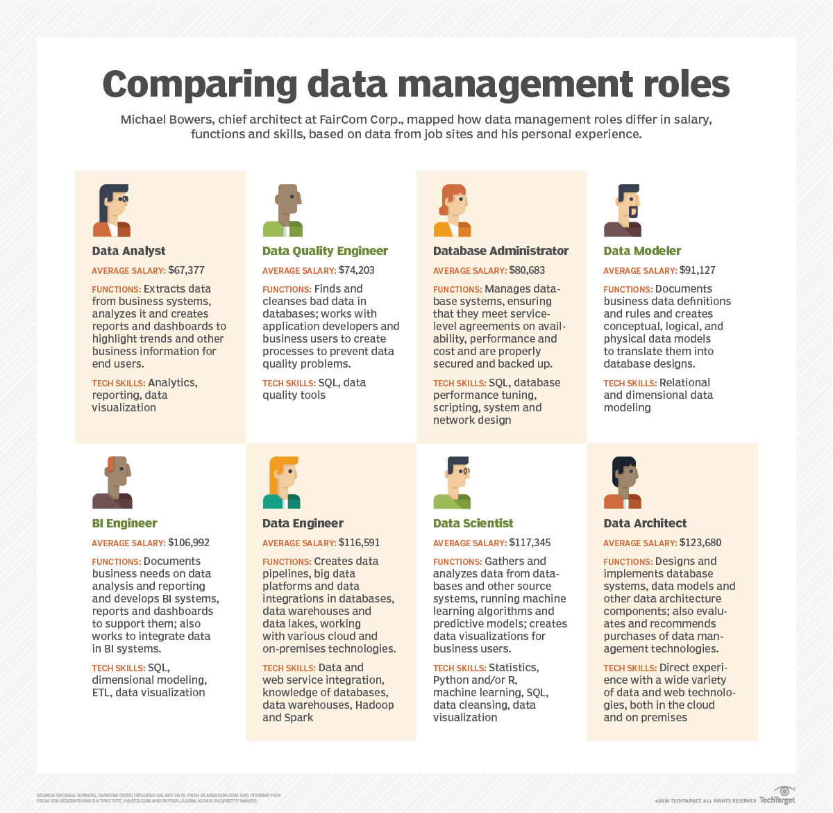 Data management roles: Data architect vs  data engineer, others