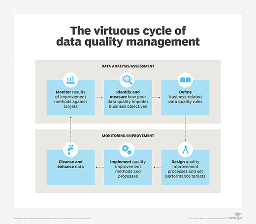 Schematic depiction of the data quality lifecycle