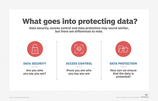Know the different aspects of data security