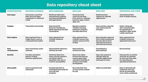 Hoja de trucos del repositorio de datos