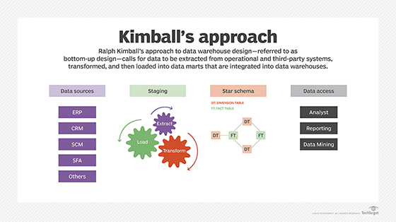 kimballs approach