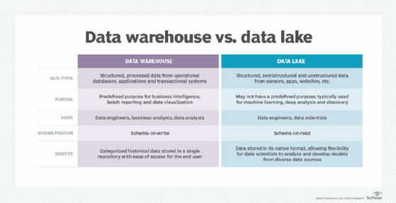 Comparación de data warehouse vs data lake