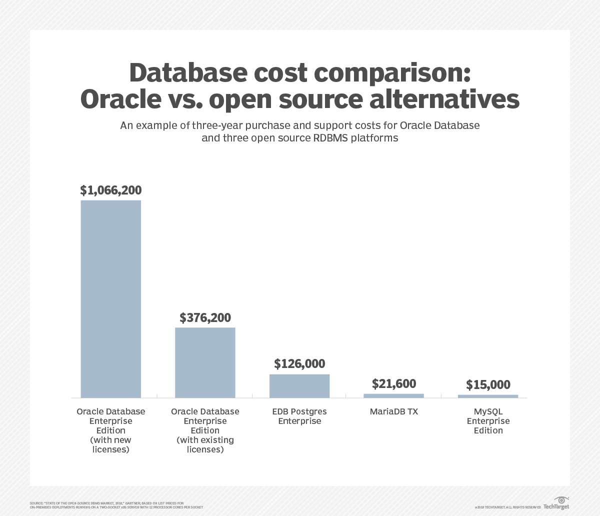 Open source RDBMS uses spurred by lower costs, cloud options