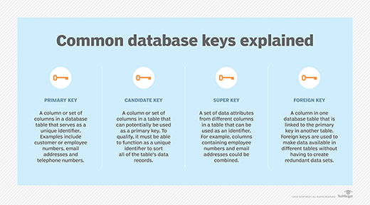 What are primary, super, foreign and candidate keys in a DBMS?