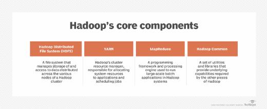 The core components of Hadoop