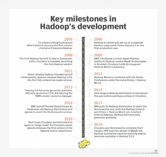 What is Hadoop? A definition from WhatIs com