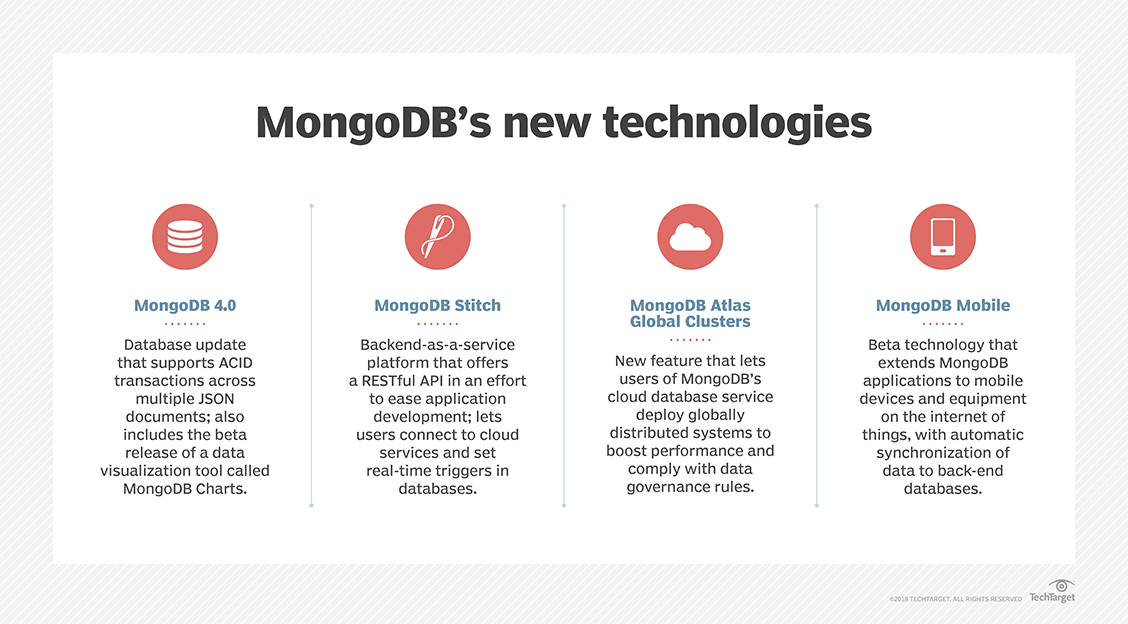 What is MongoDB? - Definition from WhatIs com