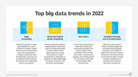 Cuatro tendencias principales de big data en 2021