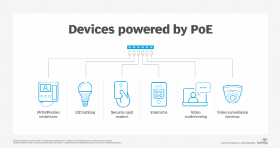 devices enabled by Power over Ethernet