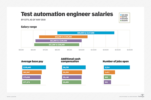 Salary snapshot: Test automation engineer salaries in four