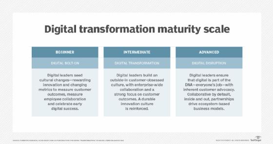 Tableau résumant les différentes maturités d'entreprises pour la transformation digitale