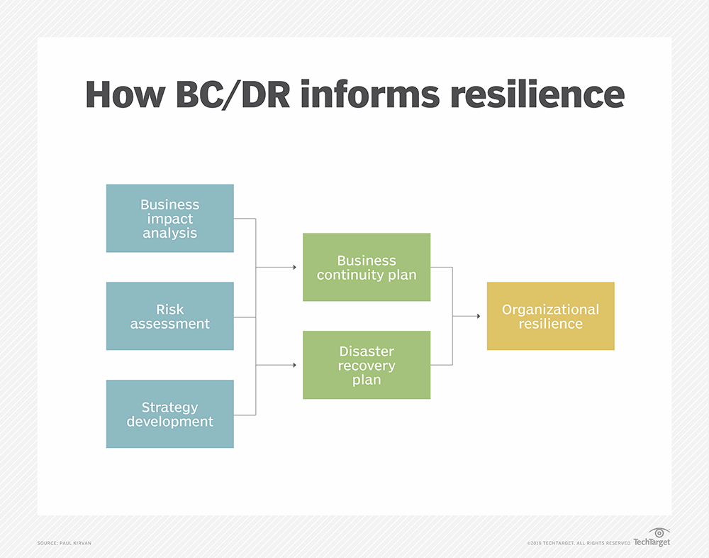 Resilience and business continuity