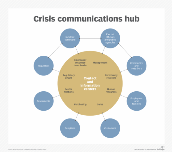 crisis communication diagram