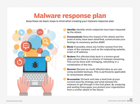 What is Malware? - Definition from WhatIs com