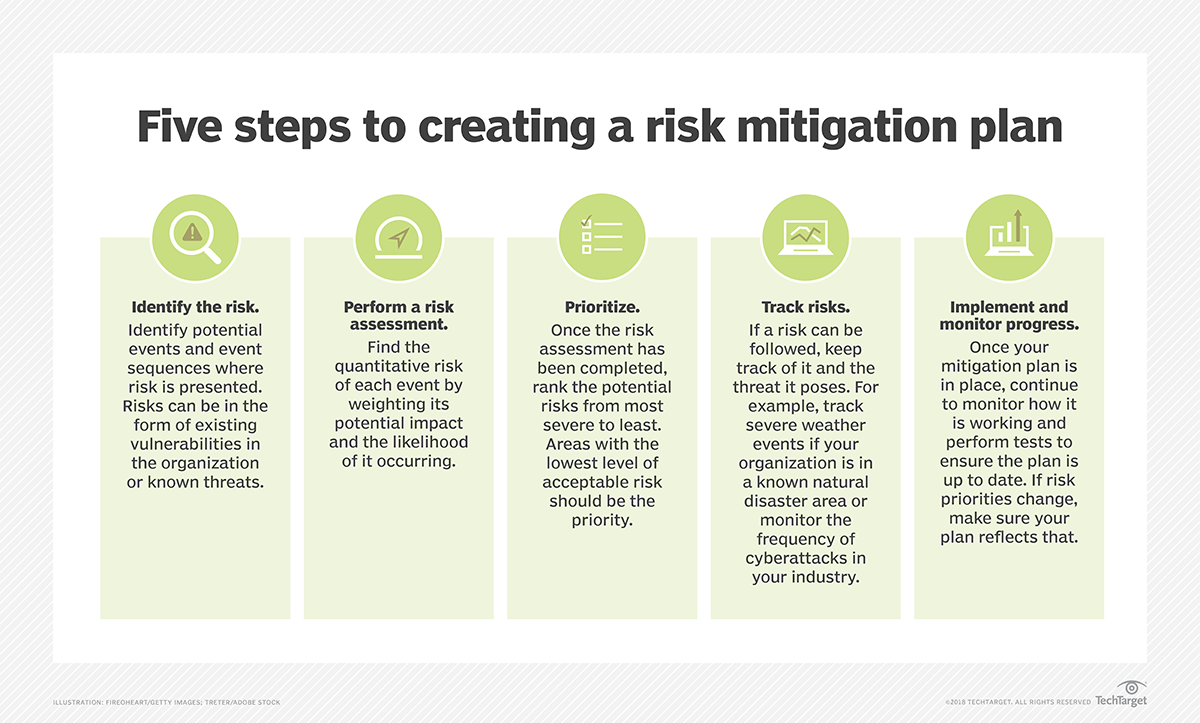 What is risk mitigation? - Definition from WhatIs com