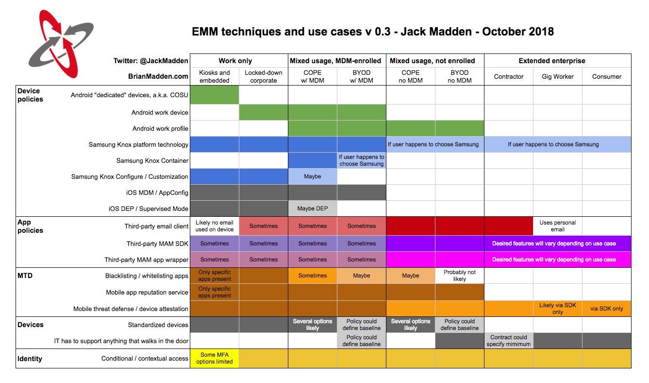 Infographic: When to use MDM, MAM, and other EMM techniques