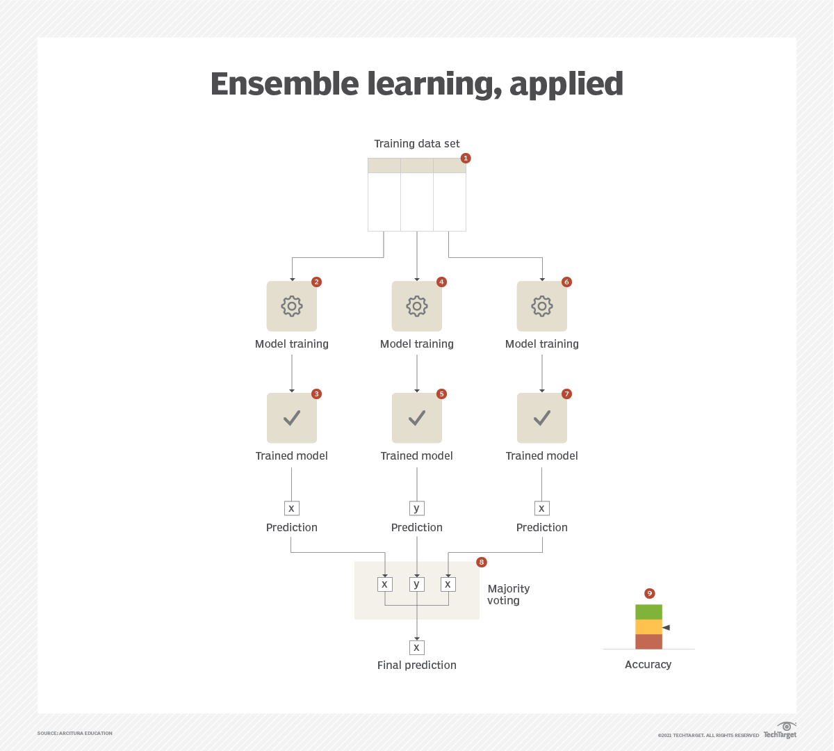 Ensemble learning, applied