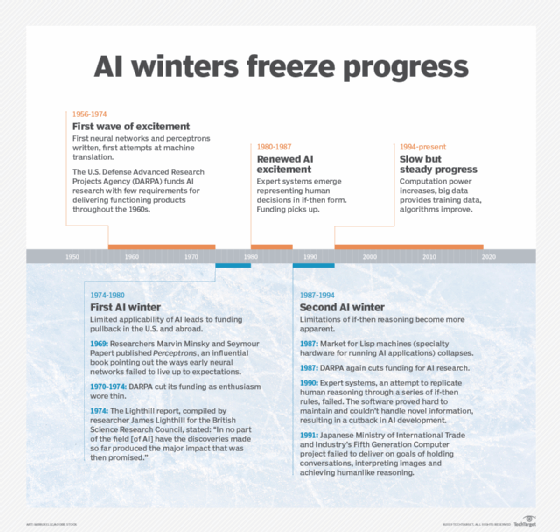 Timeline of AI winters casts a shadow over today's applications