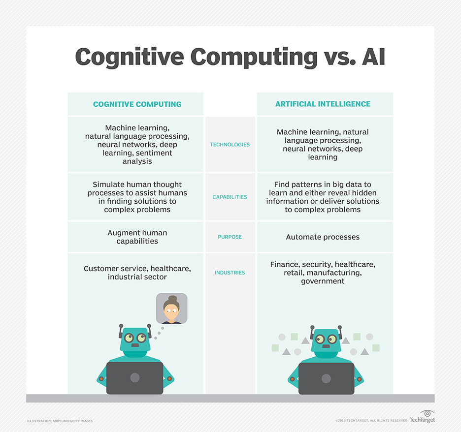 What is cognitive computing? - Definition from WhatIs com