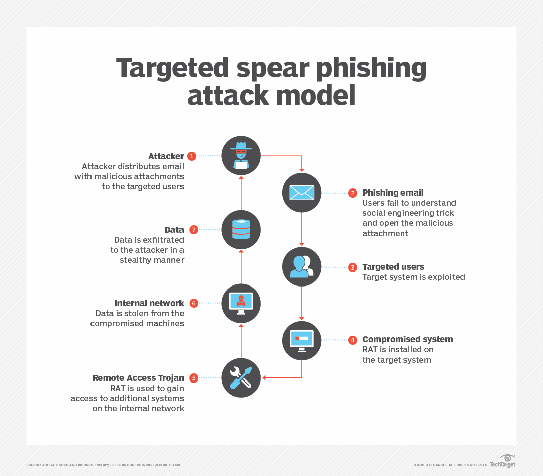 Create an effective email phishing test in 7 steps