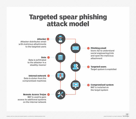 Understanding phishing helps secure employee email