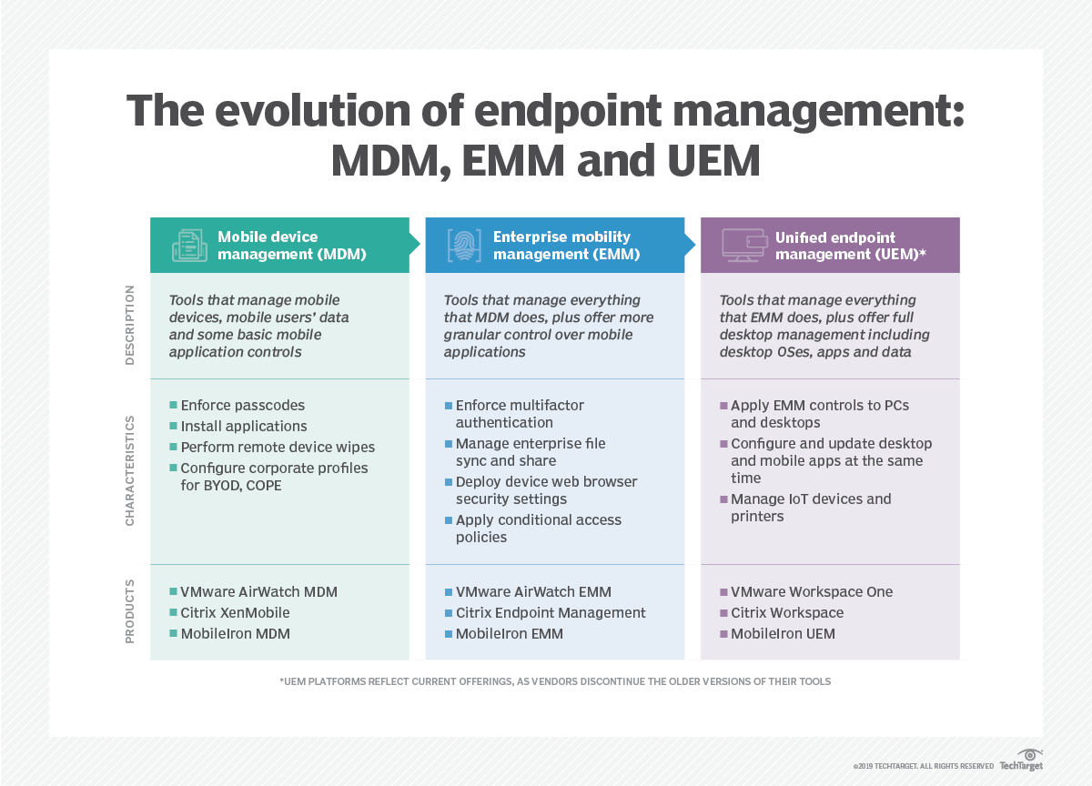 Mobility management systems evolve from MDM to EMM to UEM