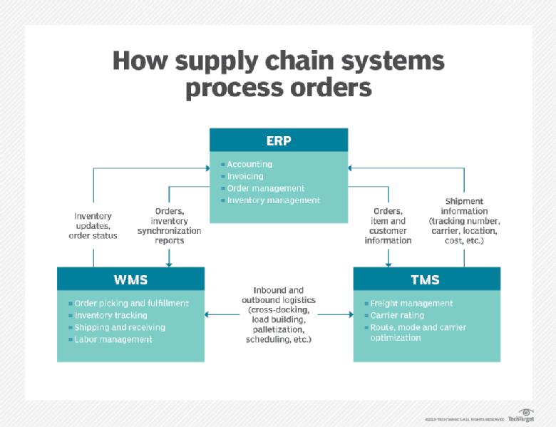 چگونه سیستم های زنجیره تامین سفارشات را پردازش می کنند