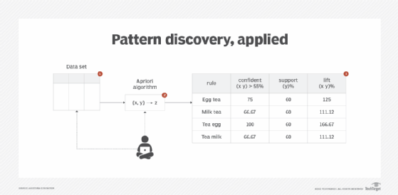 illustration of the application of the pattern discovery technique
