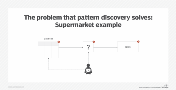 Pattern discovery illustrated with a supermarket example