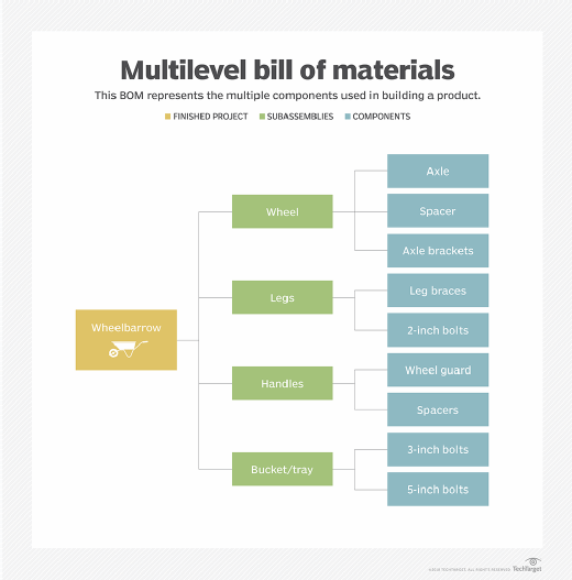 types of bill of materials
